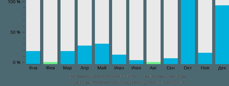 Динамика поиска авиабилетов из Ивало в Амстердам по месяцам