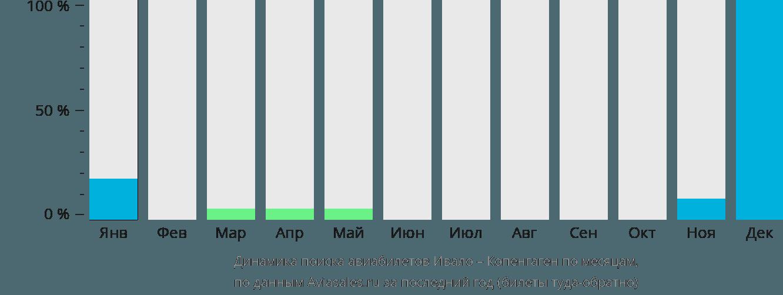 Динамика поиска авиабилетов из Ивало в Копенгаген по месяцам