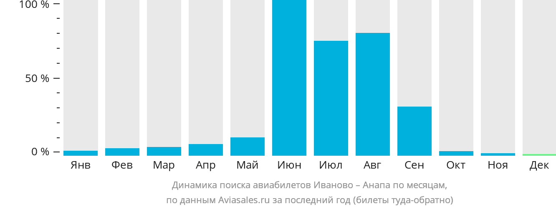 Динамика поиска авиабилетов из Иваново в Анапу по месяцам