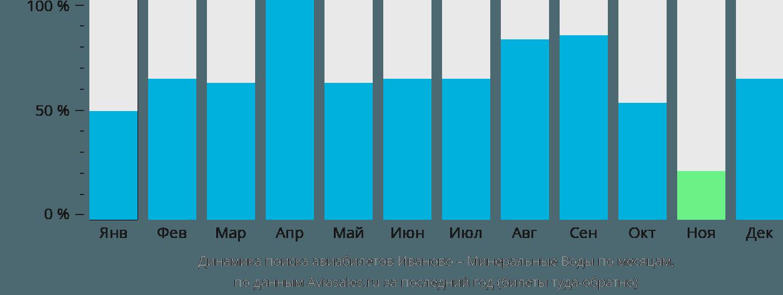 Динамика поиска авиабилетов из Иваново в Минеральные воды по месяцам