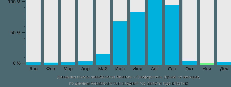 Динамика поиска авиабилетов из Иваново в Симферополь по месяцам