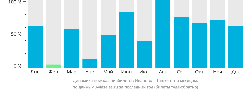 Динамика поиска авиабилетов из Иваново в Ташкент по месяцам