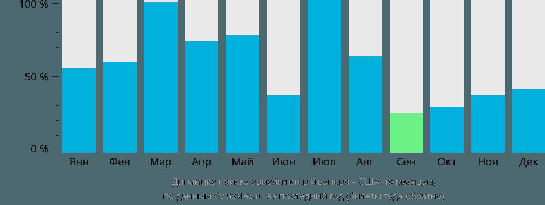 Динамика поиска авиабилетов из Иваново в США по месяцам