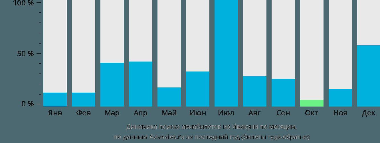 Динамика поиска авиабилетов из Ивакуни по месяцам