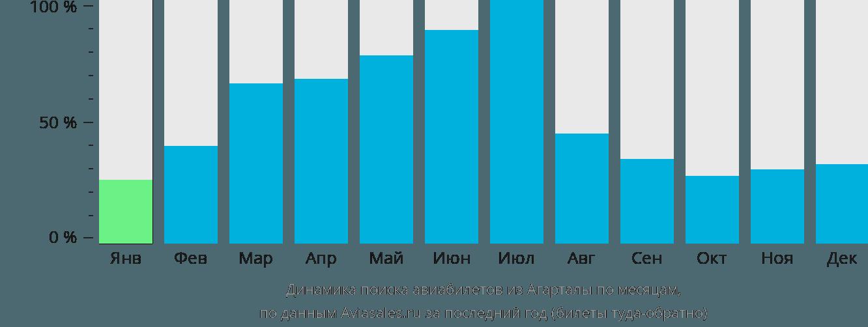 Динамика поиска авиабилетов из Агарталы по месяцам