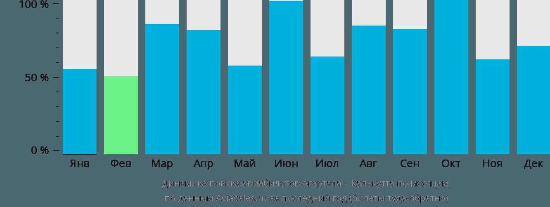 Динамика поиска авиабилетов из Агарталы в Калькутту по месяцам