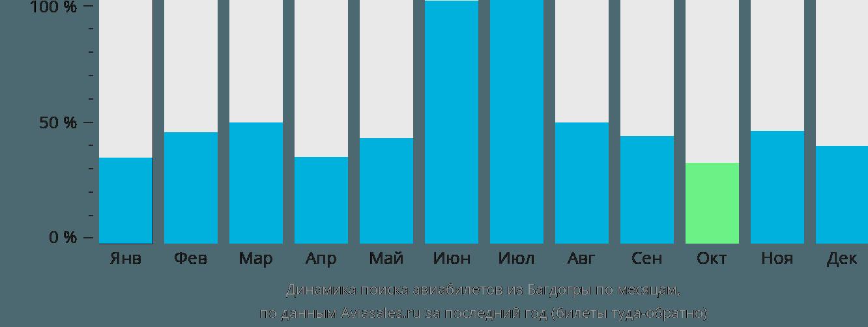 Динамика поиска авиабилетов из Багдогры по месяцам