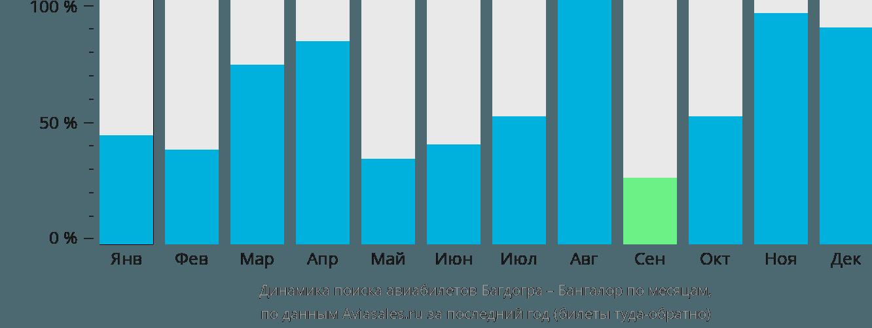 Динамика поиска авиабилетов из Багдогры в Бангалор по месяцам