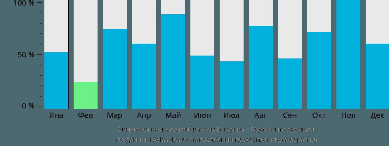 Динамика поиска авиабилетов из Багдогры в Мумбаи по месяцам