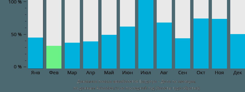 Динамика поиска авиабилетов из Багдогры в Дели по месяцам