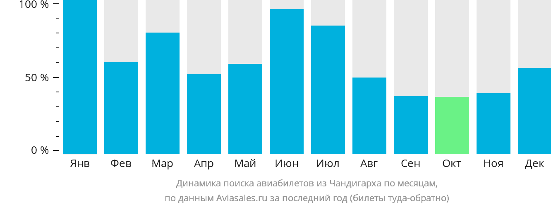 Динамика поиска авиабилетов из Чандигарха по месяцам