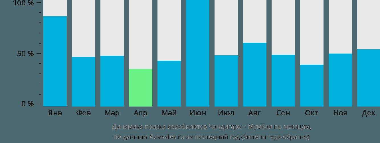 Динамика поиска авиабилетов из Чандигарха в Мумбаи по месяцам