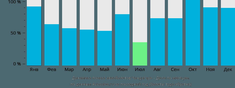 Динамика поиска авиабилетов из Чандигарха в Дели по месяцам