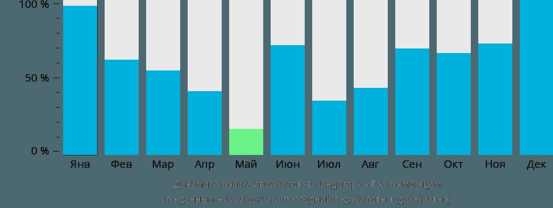 Динамика поиска авиабилетов из Чандигарха в Гоа по месяцам