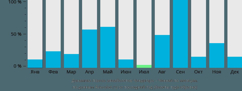 Динамика поиска авиабилетов из Чандигарха в Ченнай по месяцам
