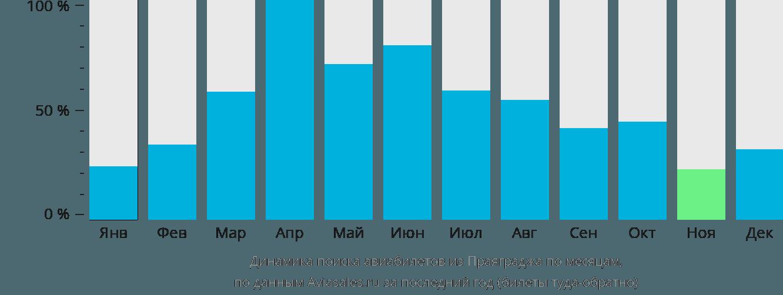 Динамика поиска авиабилетов из Аллахабада по месяцам