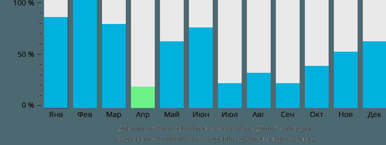 Динамика поиска авиабилетов из Аллахабада в Дели по месяцам