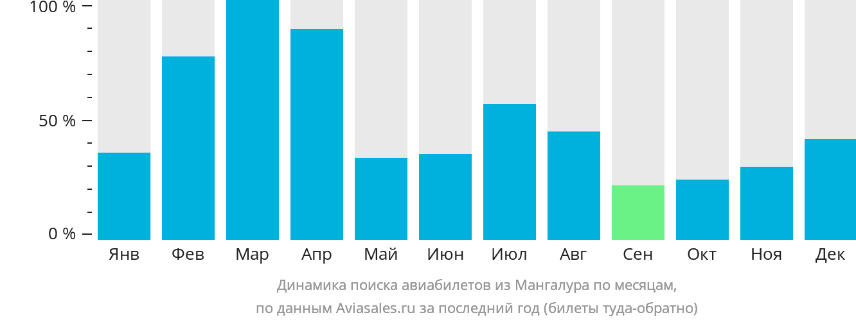 Динамика поиска авиабилетов из Мангалура по месяцам