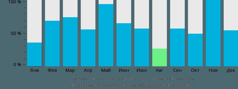 Динамика поиска авиабилетов из Мангалура в Мумбаи по месяцам
