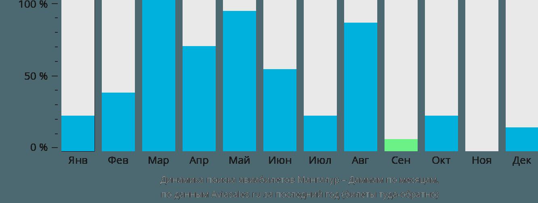 Динамика поиска авиабилетов из Мангалура в Даммам по месяцам