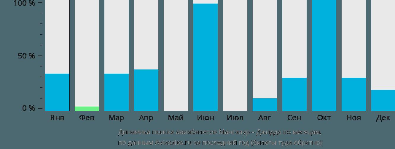 Динамика поиска авиабилетов из Мангалура в Джидду по месяцам