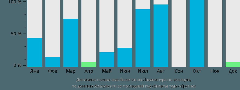 Динамика поиска авиабилетов из Лакхимпура по месяцам