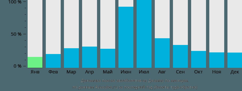 Динамика поиска авиабилетов из Джаммы по месяцам