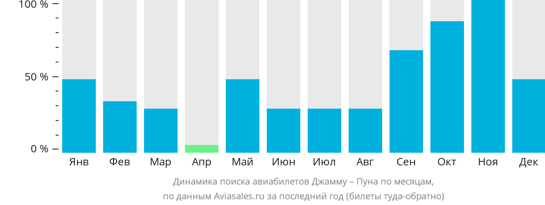 Динамика поиска авиабилетов из Джаммы в Пуну по месяцам