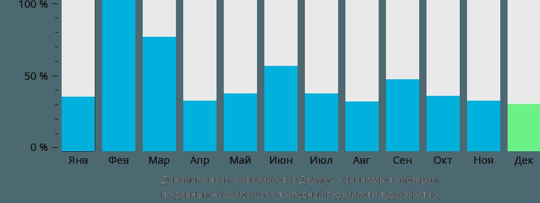 Динамика поиска авиабилетов из Джаммы в Сринагар по месяцам