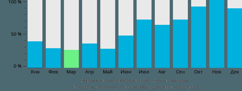 Динамика поиска авиабилетов из Лех в Дели по месяцам