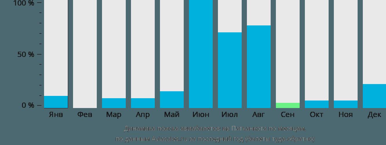 Динамика поиска авиабилетов из Патханкота по месяцам