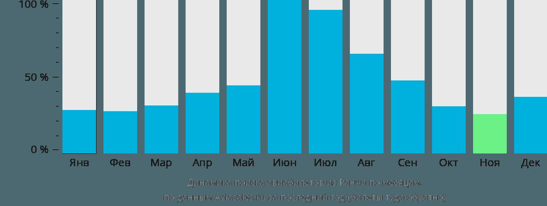 Динамика поиска авиабилетов из Ранчи по месяцам