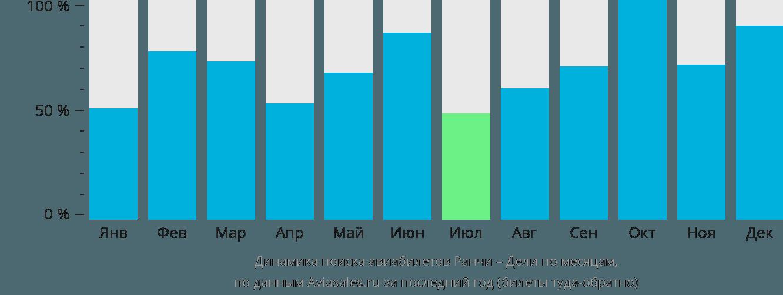Динамика поиска авиабилетов из Ранчи в Дели по месяцам