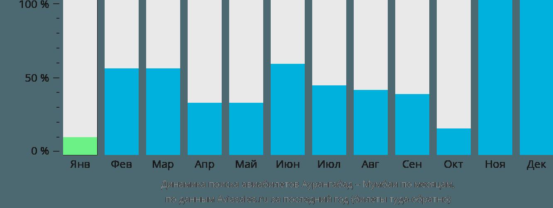 Динамика поиска авиабилетов из Аурангабада в Мумбаи по месяцам
