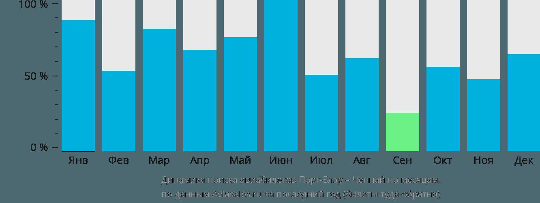 Динамика поиска авиабилетов из Порт-Блэра в Ченнай по месяцам