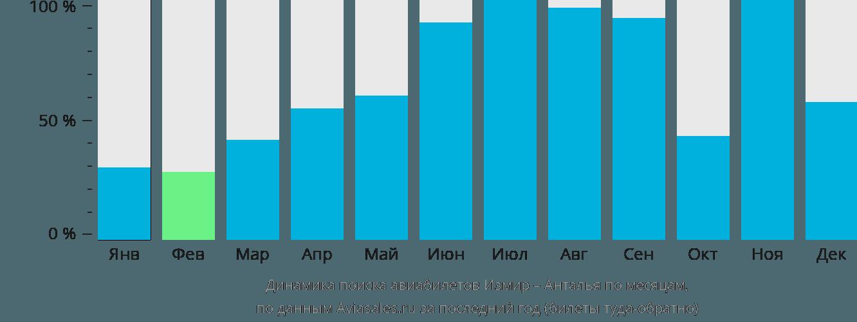 Динамика поиска авиабилетов из Измира в Анталью по месяцам