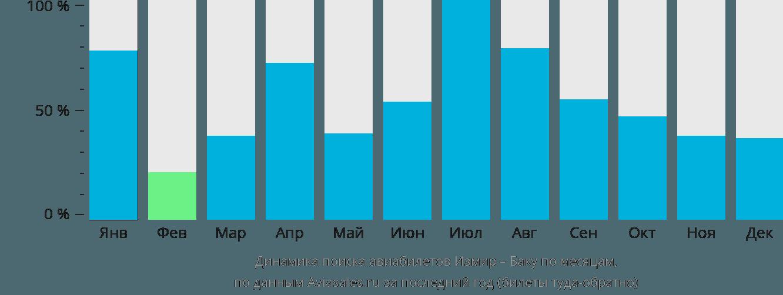 Динамика поиска авиабилетов из Измира в Баку по месяцам