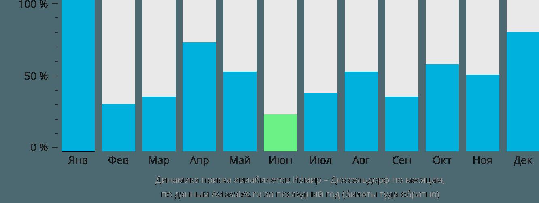 Динамика поиска авиабилетов из Измира в Дюссельдорф по месяцам