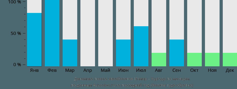 Динамика поиска авиабилетов из Измира в Хургаду по месяцам