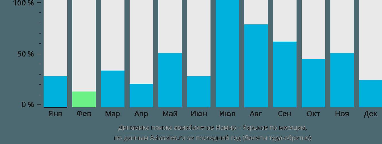 Динамика поиска авиабилетов из Измира в Харьков по месяцам