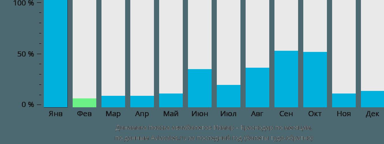 Динамика поиска авиабилетов из Измира в Краснодар по месяцам