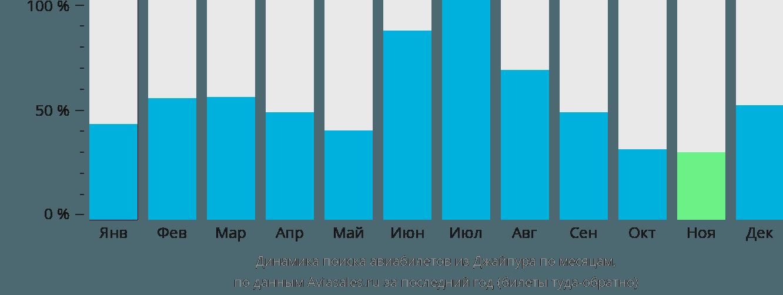 Динамика поиска авиабилетов из Джайпура по месяцам