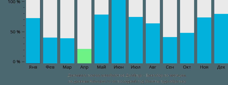 Динамика поиска авиабилетов из Джайпура в Бангалор по месяцам