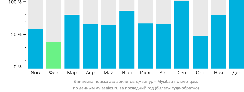 Динамика поиска авиабилетов из Джайпура в Мумбаи по месяцам