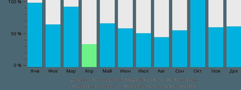 Динамика поиска авиабилетов из Джайпура в Калькутту по месяцам