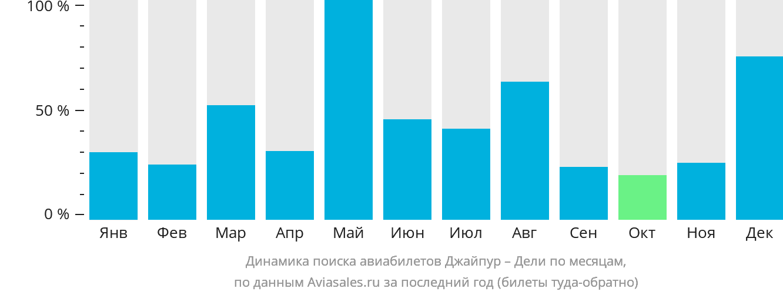 Динамика поиска авиабилетов из Джайпура в Дели по месяцам