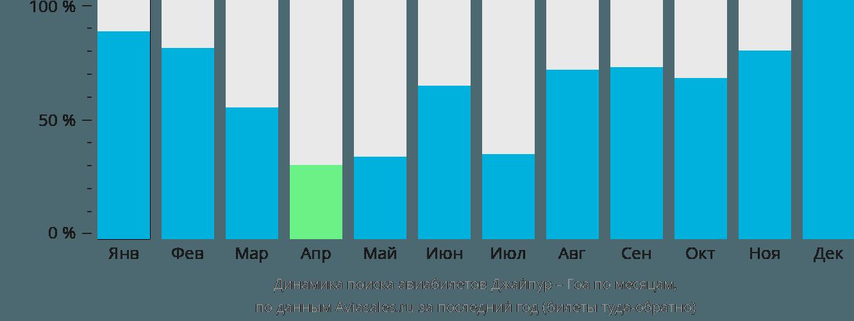 Динамика поиска авиабилетов из Джайпура в Гоа по месяцам
