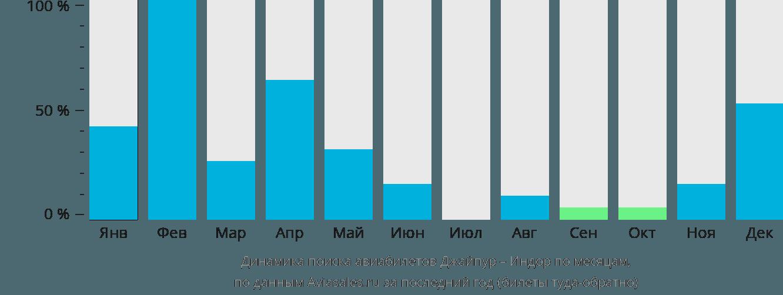 Динамика поиска авиабилетов из Джайпура в Индор по месяцам