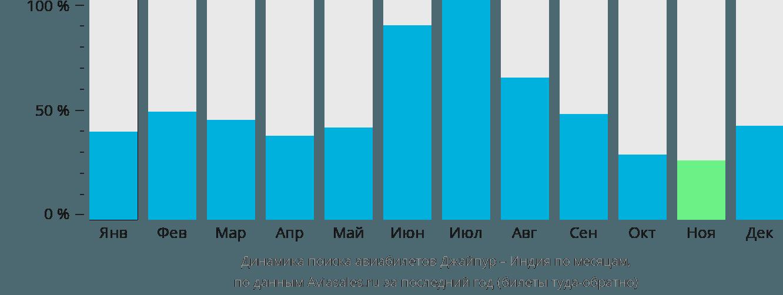 Динамика поиска авиабилетов из Джайпура в Индию по месяцам