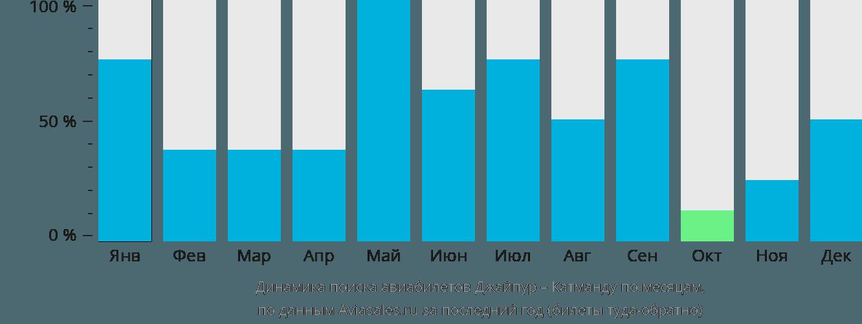 Динамика поиска авиабилетов из Джайпура в Катманду по месяцам